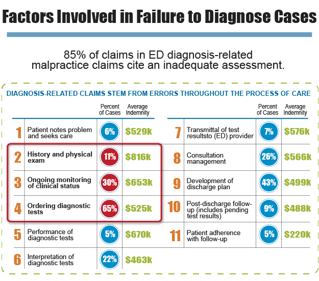 Blog_DXErrorsIGChart_EDdiagnosisRelatedMalpracticeClaims_625px
