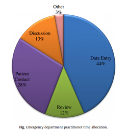 ED Practitioner time allocation.png