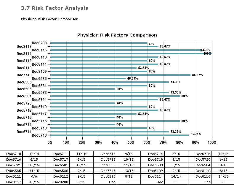 EM Risk factor analysis