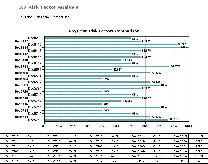 EM Risk factor analysis