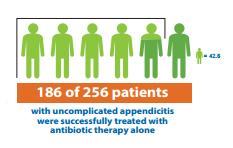 appendectomy-patients