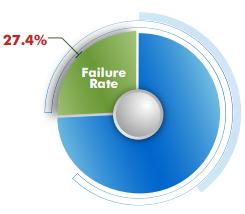 failure-rate