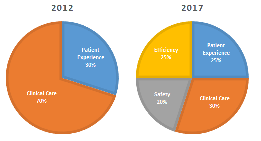 patient-satisfaction-charts