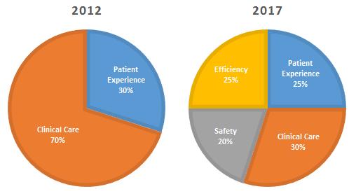 patient-satisfaction-charts