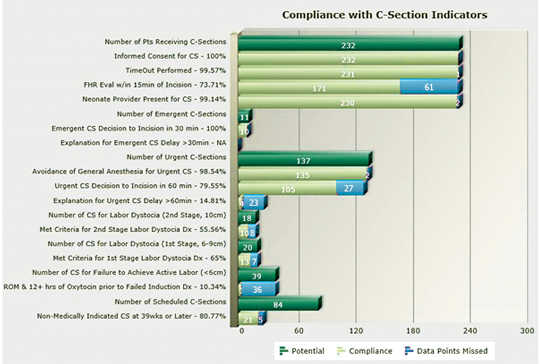 OB_AssessTool_ComplianceC-sectionChart WhiteText_539x364px