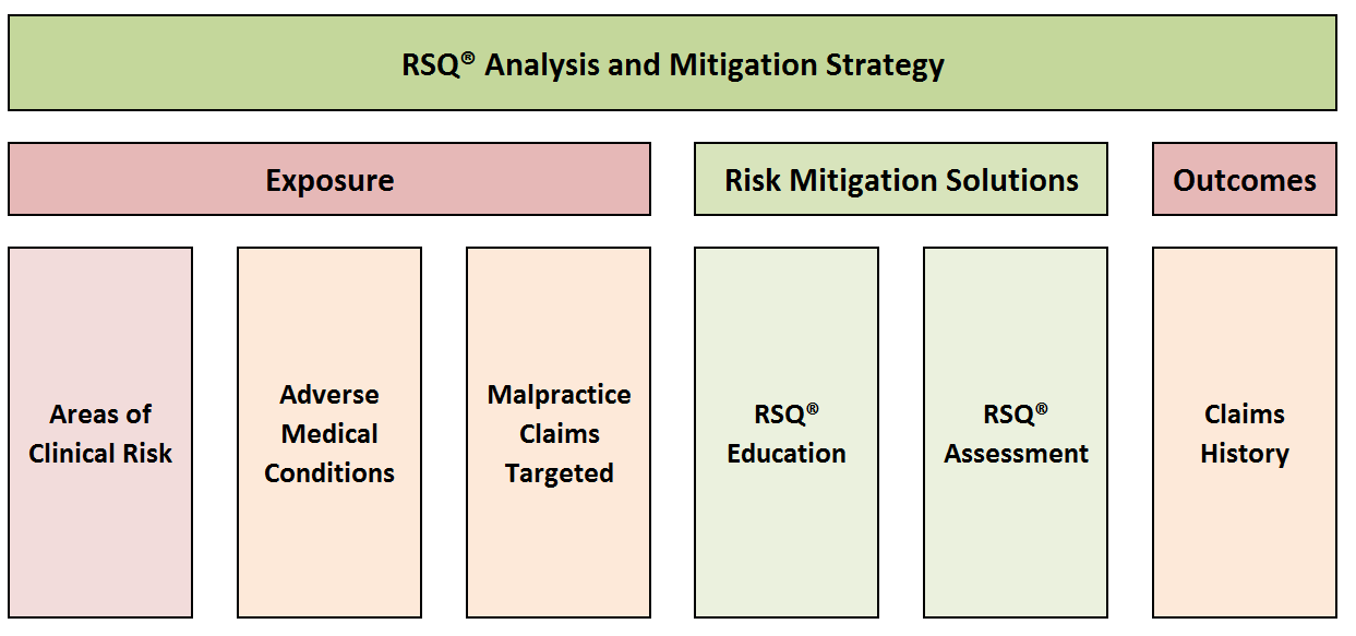Clinical Risk analysis