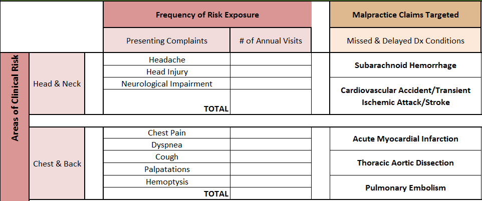 Clinical Risk - targeting malpractice claims