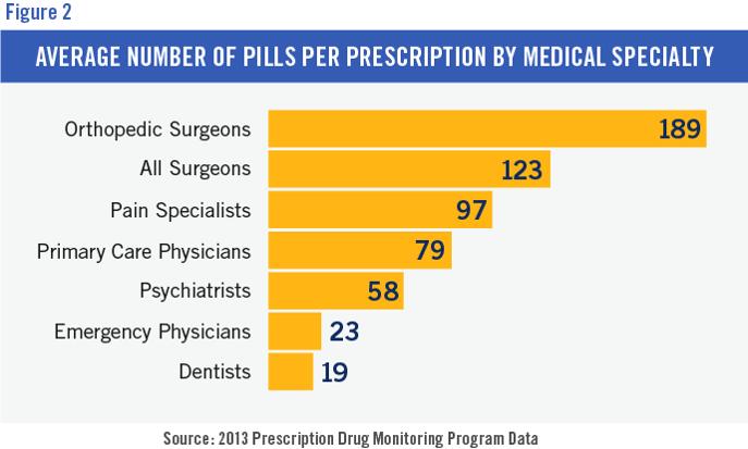 opioid pills per prescription