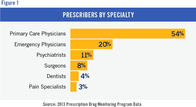 opioid prescribers
