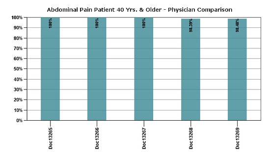 physicians after graph.png