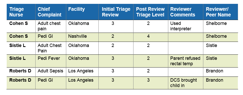 triage-competency-validation-table-2.png